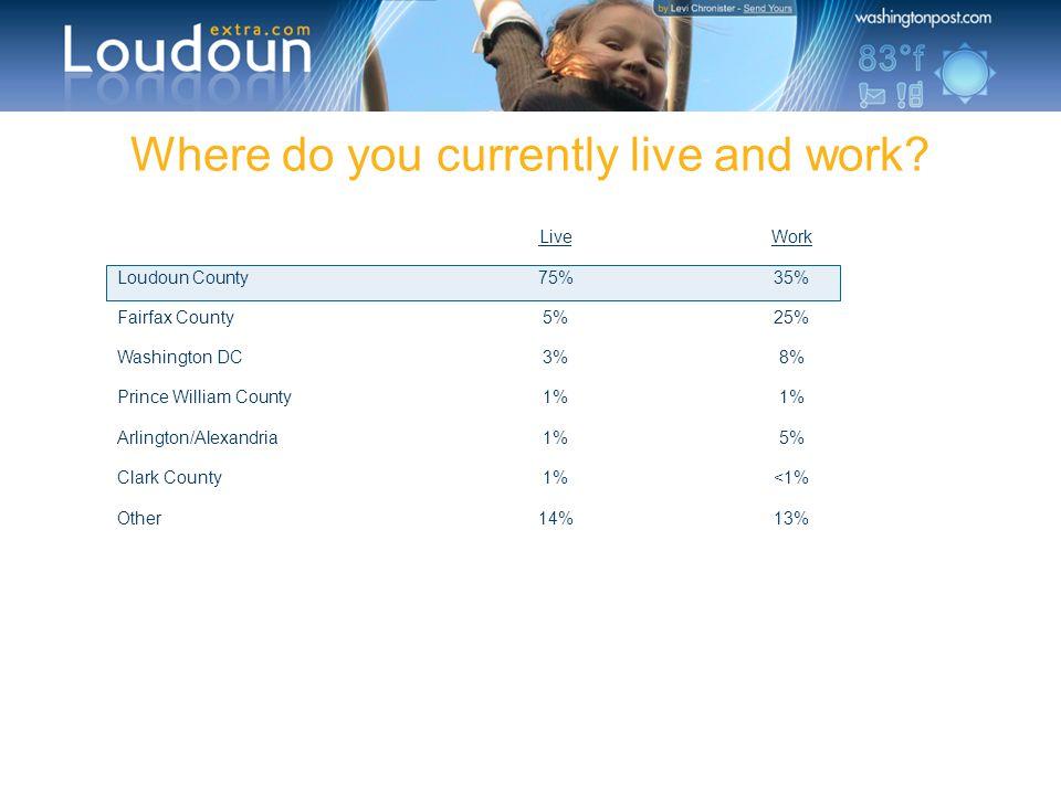 Where do you currently live and work? LiveWork Loudoun County75%35% Fairfax County5%25% Washington DC3%8% Prince William County1% Arlington/Alexandria