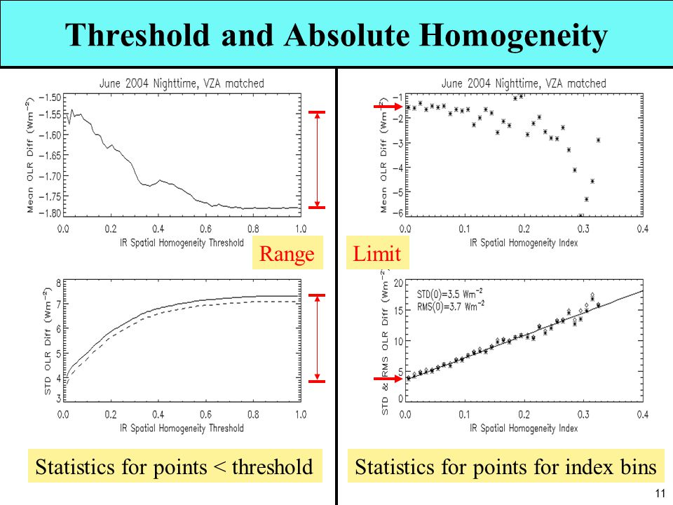 11 Threshold and Absolute Homogeneity Statistics for points < thresholdStatistics for points for index bins LimitRange