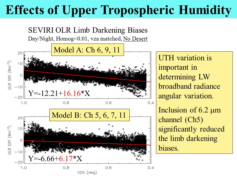Y=-12.21+16.16*X Y=-6.66+6.17*X Effects of Upper Tropospheric Humidity SEVIRI OLR Limb Darkening Biases Day/Night, Homog<0.01, vza matched, No Desert UTH variation is important in determining LW broadband radiance angular variation.