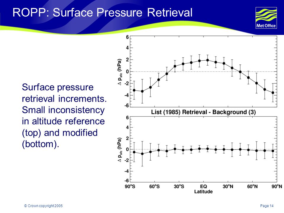 Page 14© Crown copyright 2005 ROPP: Surface Pressure Retrieval Surface pressure retrieval increments.