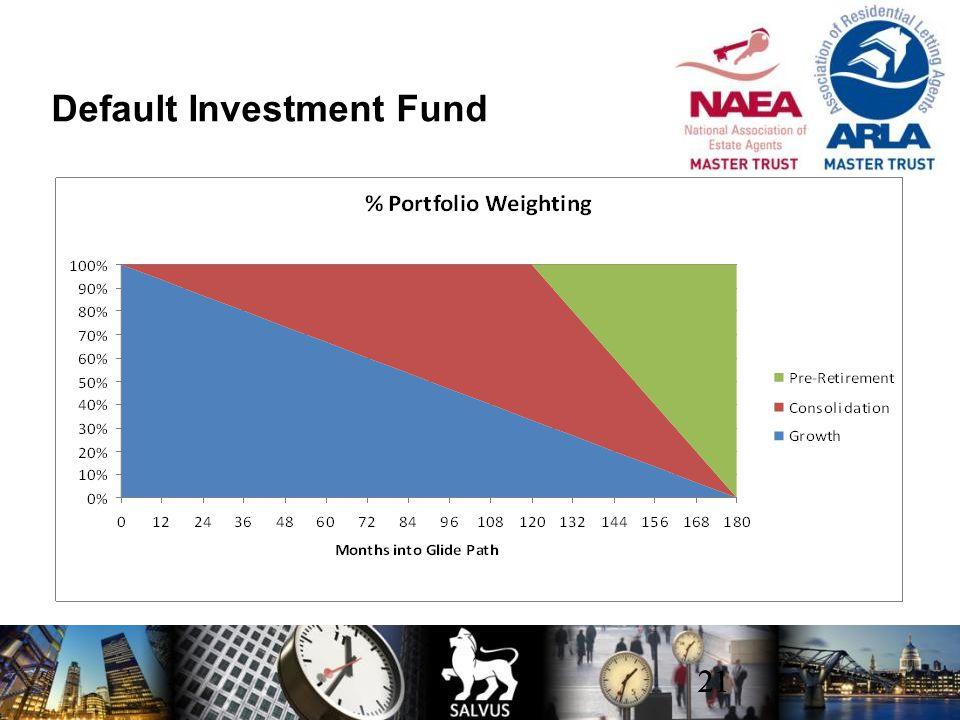21 Default Investment Fund