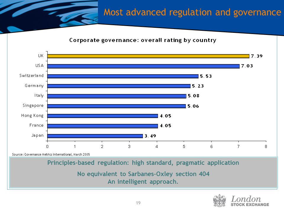 19 Most advanced regulation and governance Source: Governance Metrics International, March 2005 Principles-based regulation: high standard, pragmatic