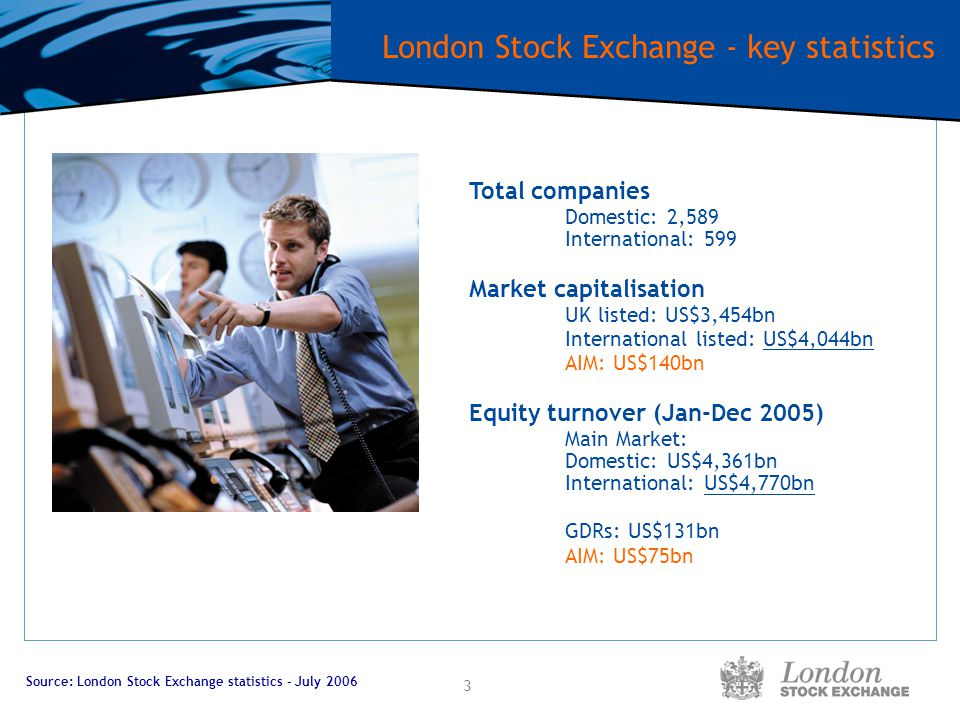 3 London Stock Exchange - key statistics Total companies Domestic: 2,589 International: 599 Market capitalisation UK listed: US$3,454bn International