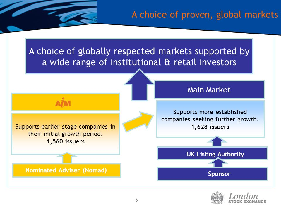 6 A choice of proven, global markets A choice of globally respected markets supported by a wide range of institutional & retail investors Supports mor