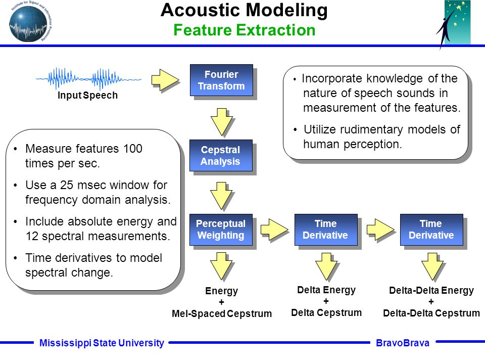 BravoBrava Mississippi State University Input Speech Recognition Architectures Incorporating Multiple Knowledge Sources Acoustic Front-end Acoustic Fr