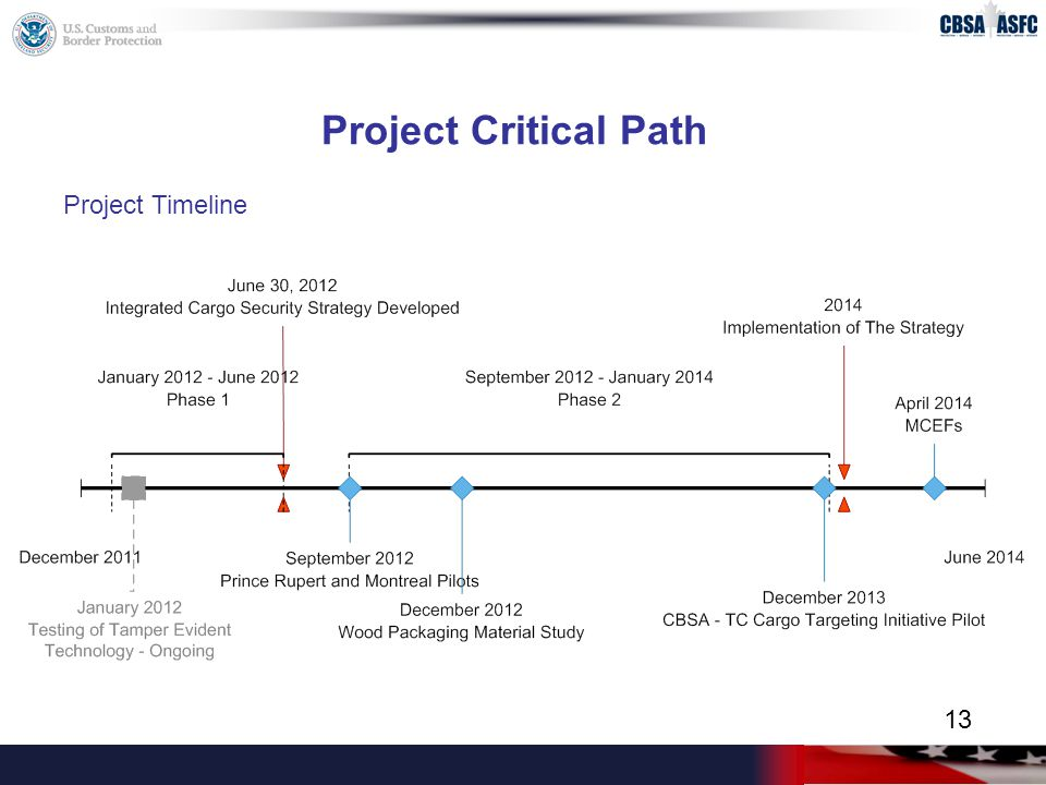 Project Critical Path Project Timeline 13