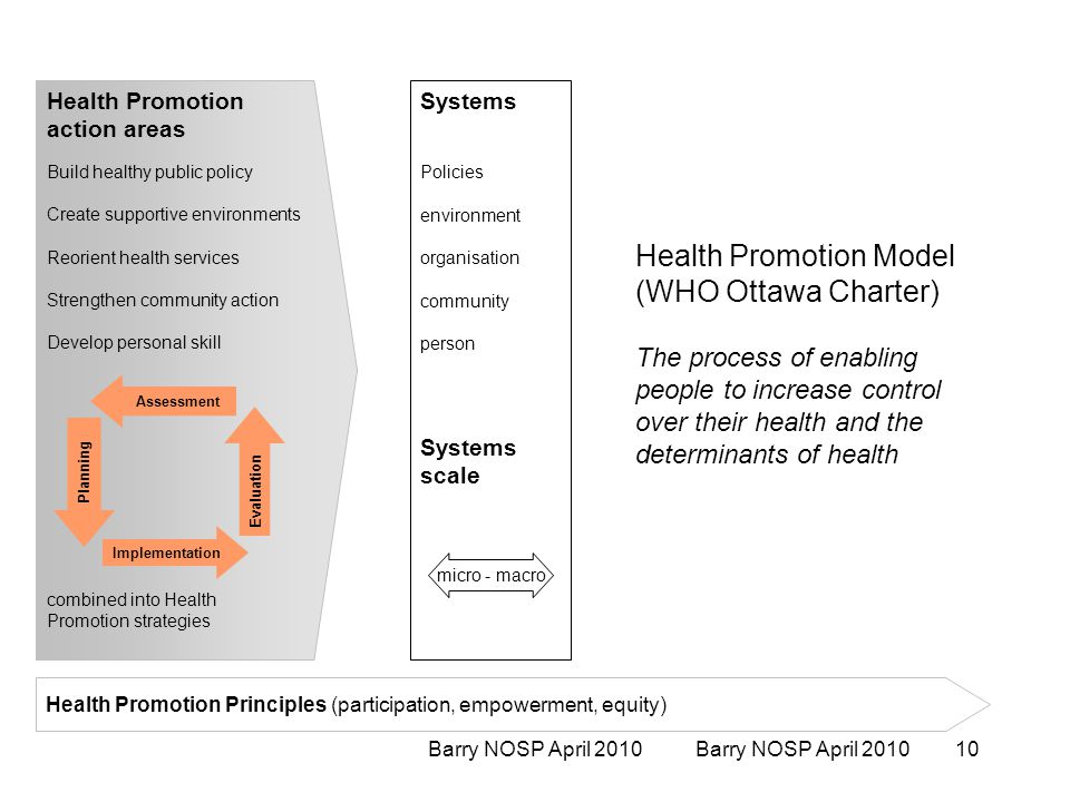 Barry NOSP April 2010 Health Promotion action areas Build healthy public policy Create supportive environments Reorient health services Strengthen community action Develop personal skill combined into Health Promotion strategies Systems Policies environment organisation community person Systems scale Health Promotion Principles (participation, empowerment, equity) Health Promotion Model (WHO Ottawa Charter) The process of enabling people to increase control over their health and the determinants of health micro - macro Assessment Planning Implementation Evaluation Barry NOSP April 201010