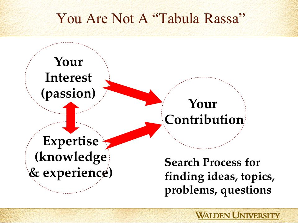 6 You Are Not A Tabula Rassa Search Process for finding ideas, topics, problems, questions Your Contribution Your Interest (passion) Expertise (knowledge & experience)