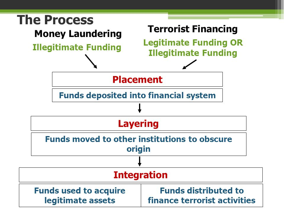 Illegitimate Funding Money Laundering Funds deposited into financial system Placement Legitimate Funding OR Illegitimate Funding Terrorist Financing T