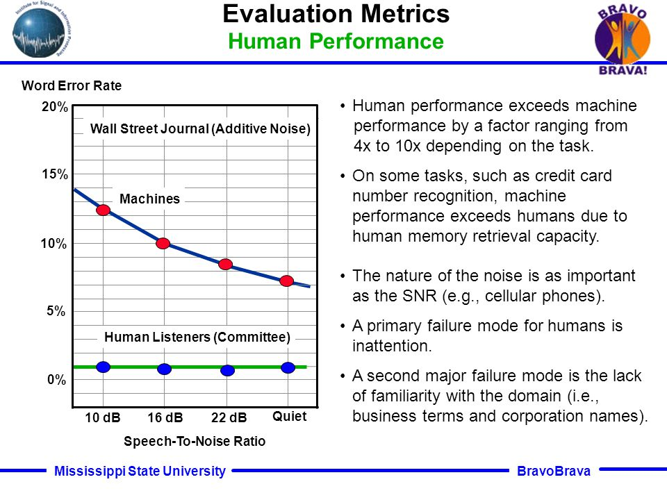 BravoBrava Mississippi State University 0% 5% 15% 20% 10% 10 dB16 dB22 dB Quiet Wall Street Journal (Additive Noise) Machines Human Listeners (Committee) Word Error Rate Speech-To-Noise Ratio Human performance exceeds machine performance by a factor ranging from 4x to 10x depending on the task.