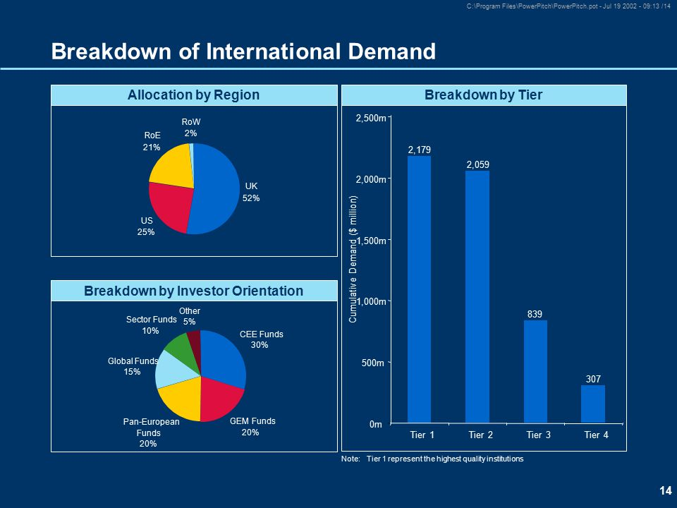 14 C:\Program Files\PowerPitch\PowerPitch.pot - Jul 19 2002 - 09:13 /14 Breakdown of International Demand 2,179 2,059 839 307 0m 500m 1,000m 1,500m 2,000m 2,500m Tier 1Tier 2Tier 3Tier 4 Cumulative Demand ($ million) UK 52% US 25% RoE 21% RoW 2% Allocation by Region Breakdown by Tier Breakdown by Investor Orientation Note:Tier 1 represent the highest quality institutions CEE Funds 30% GEM Funds 20% Pan-European Funds 20% Global Funds 15% Sector Funds 10% Other 5%