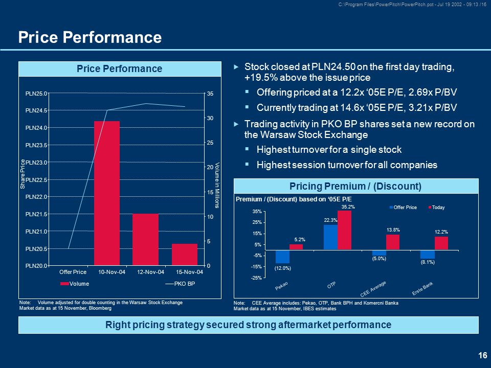 16 C:\Program Files\PowerPitch\PowerPitch.pot - Jul 19 2002 - 09:13 /16 Price Performance Right pricing strategy secured strong aftermarket performance  Stock closed at PLN24.50 on the first day trading, +19.5% above the issue price  Offering priced at a 12.2x '05E P/E, 2.69x P/BV  Currently trading at 14.6x '05E P/E, 3.21x P/BV  Trading activity in PKO BP shares set a new record on the Warsaw Stock Exchange  Highest turnover for a single stock  Highest session turnover for all companies Note:CEE Average includes: Pekao, OTP, Bank BPH and Komercni Banka Market data as at 15 November, IBES estimates (12.0%) 22.3% 13.8% 12.2% (5.0%) (8.1%) 5.2% 35.2% -25% -15% -5% 5% 15% 25% 35% Pekao OTP CEE Average Erste Bank Offer PriceToday Pricing Premium / (Discount) Premium / (Discount) based on '05E P/E Note:Volume adjusted for double counting in the Warsaw Stock Exchange Market data as at 15 November, Bloomberg PLN20.0 PLN20.5 PLN21.0 PLN21.5 PLN22.0 PLN22.5 PLN23.0 PLN23.5 PLN24.0 PLN24.5 PLN25.0 10-Nov-0412-Nov-0415-Nov-04 Share Price 0 5 10 15 20 25 30 35 Volume in Millions VolumePKO BP Price Performance Offer Price
