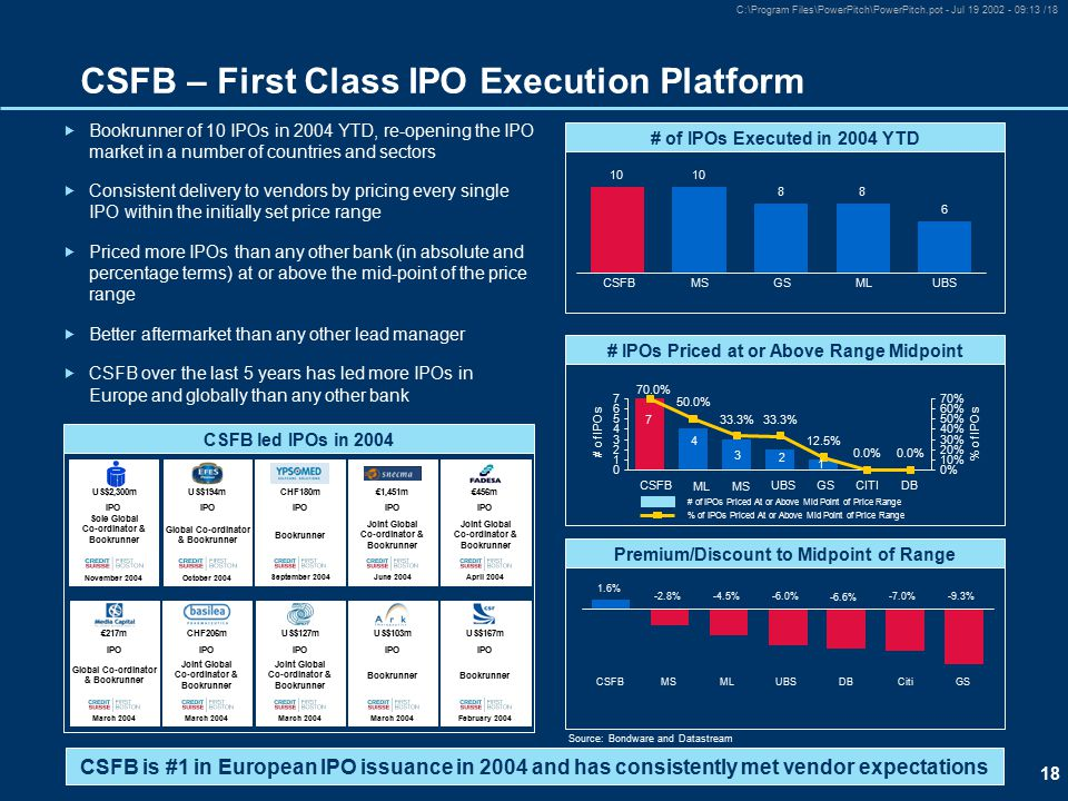 18 C:\Program Files\PowerPitch\PowerPitch.pot - Jul 19 2002 - 09:13 /18 CSFB – First Class IPO Execution Platform  Bookrunner of 10 IPOs in 2004 YTD, re-opening the IPO market in a number of countries and sectors  Consistent delivery to vendors by pricing every single IPO within the initially set price range  Priced more IPOs than any other bank (in absolute and percentage terms) at or above the mid-point of the price range  Better aftermarket than any other lead manager  CSFB over the last 5 years has led more IPOs in Europe and globally than any other bank March 2004 US$127m IPO Joint Global Co-ordinator & Bookrunner February 2004 US$167m IPO Bookrunner March 2004 US$103m IPO Bookrunner March 2004 €217m IPO Global Co-ordinator & Bookrunner March 2004 CHF206m IPO Joint Global Co-ordinator & Bookrunner April 2004 €456m IPO Joint Global Co-ordinator & Bookrunner June 2004 €1,451m IPO Joint Global Co-ordinator & Bookrunner October 2004 US$194m IPO Global Co-ordinator & Bookrunner November 2004 US$2,300m IPO Sole Global Co-ordinator & Bookrunner September 2004 CHF180m IPO Bookrunner CSFB led IPOs in 2004 CSFB is #1 in European IPO issuance in 2004 and has consistently met vendor expectations Source:Bondware and Datastream