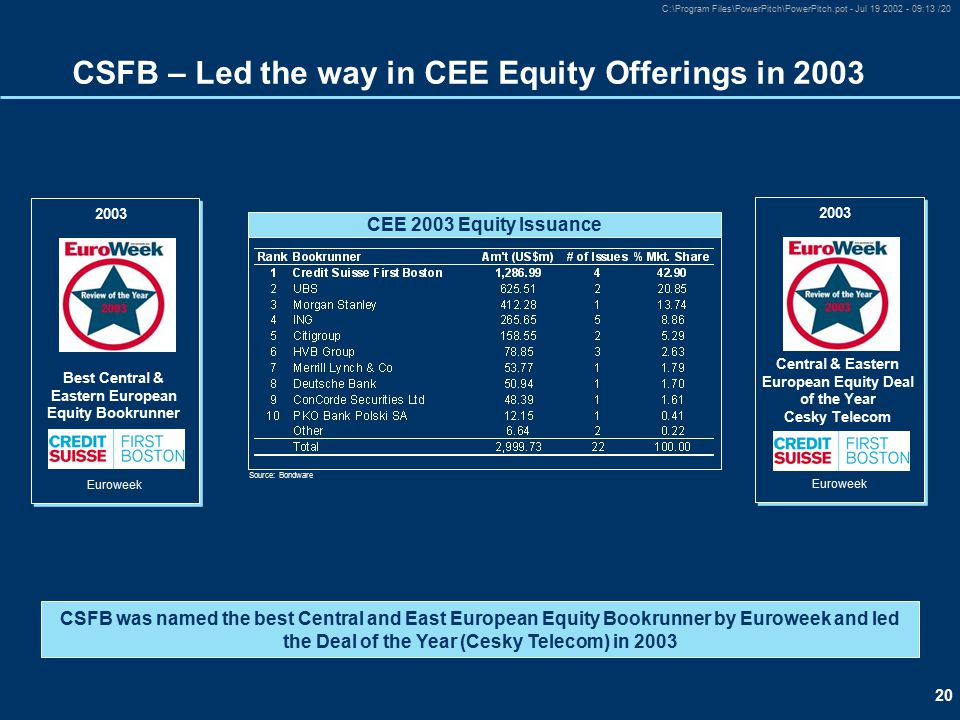 20 C:\Program Files\PowerPitch\PowerPitch.pot - Jul 19 2002 - 09:13 /20 CSFB – Led the way in CEE Equity Offerings in 2003 CSFB was named the best Central and East European Equity Bookrunner by Euroweek and led the Deal of the Year (Cesky Telecom) in 2003 Euroweek Best Central & Eastern European Equity Bookrunner 2003 Euroweek Central & Eastern European Equity Deal of the Year Cesky Telecom 2003 CEE 2003 Equity Issuance Source: Bondware