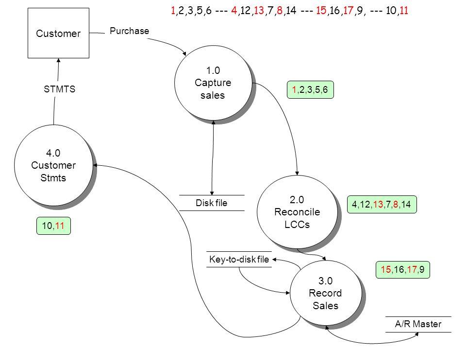 Customer Key-to-disk file A/R Master Disk file 1.0 Capture sales 1.0 Capture sales 2.0 Reconcile LCCs 2.0 Reconcile LCCs 3.0 Record Sales 3.0 Record Sales 4.0 Customer Stmts 4.0 Customer Stmts Purchase STMTS 1,2,3,5,6 4,12,13,7,8,14 15,16,17,9 10,11 1,2,3,5,6 --- 4,12,13,7,8,14 --- 15,16,17,9, --- 10,11