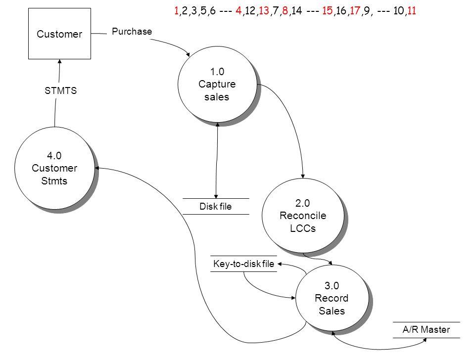 Customer Key-to-disk file A/R Master Disk file 1.0 Capture sales 1.0 Capture sales 2.0 Reconcile LCCs 2.0 Reconcile LCCs 3.0 Record Sales 3.0 Record Sales 4.0 Customer Stmts 4.0 Customer Stmts Purchase STMTS 1,2,3,5,6 --- 4,12,13,7,8,14 --- 15,16,17,9, --- 10,11