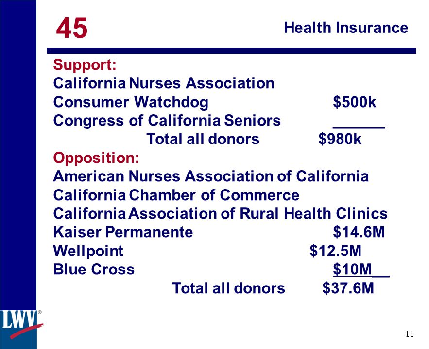 click 11 Health Insurance Support: California Nurses Association Consumer Watchdog$500k Congress of California Seniors______ Total all donors $980k Opposition: American Nurses Association of California California Chamber of Commerce California Association of Rural Health Clinics Kaiser Permanente$14.6M Wellpoint$12.5M Blue Cross$10M__ Total all donors $37.6M 45