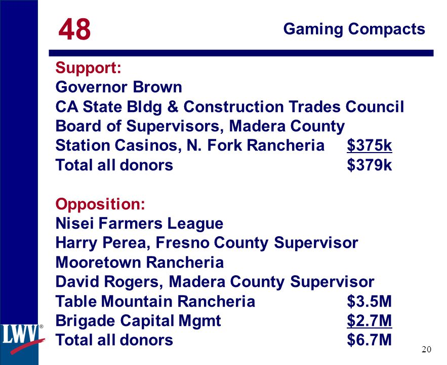 click 20 Gaming Compacts Support: Governor Brown CA State Bldg & Construction Trades Council Board of Supervisors, Madera County Station Casinos, N.