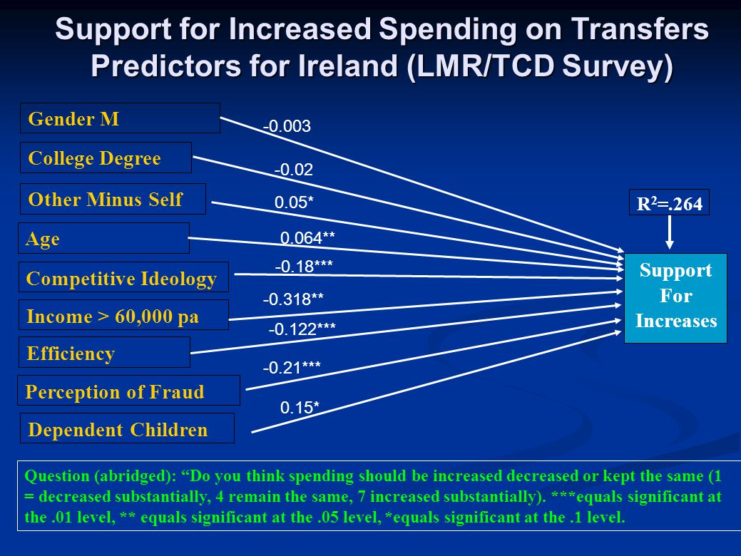 """Support for Increased Spending on Transfers Predictors for Ireland (LMR/TCD Survey) Question (abridged): """"Do you think spending should be increased de"""