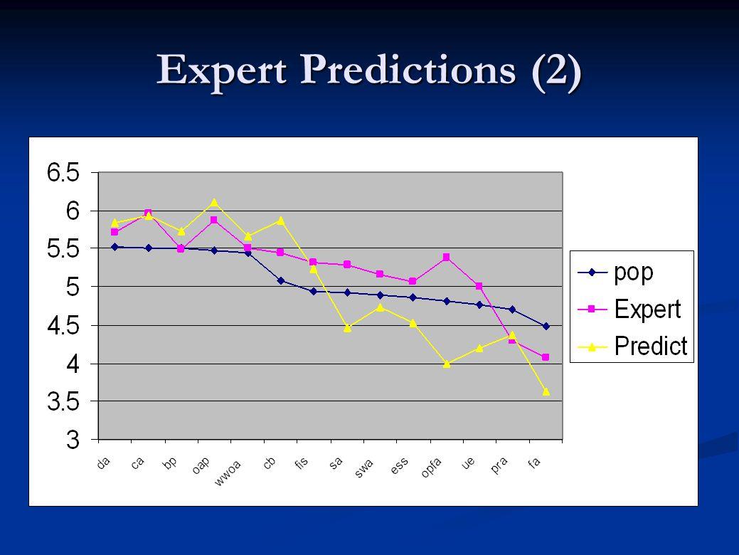 Expert Predictions (2)