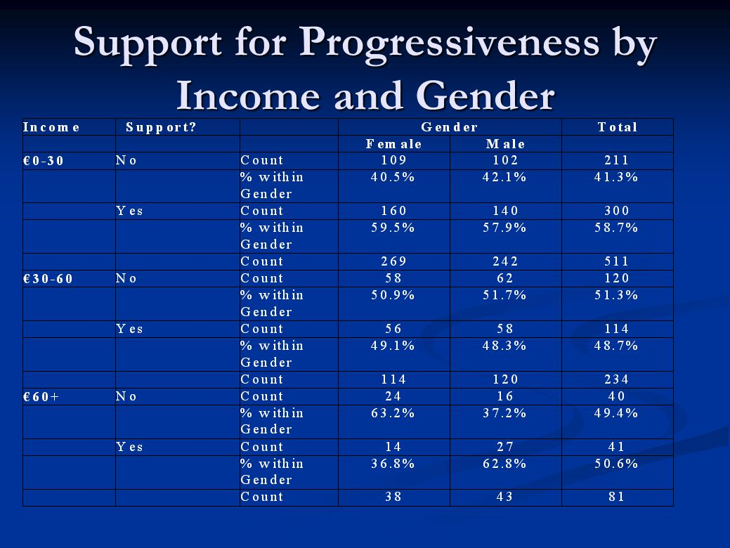 Support for Progressiveness by Income and Gender