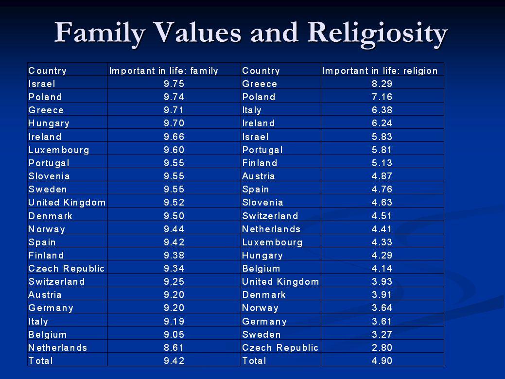 Family Values and Religiosity