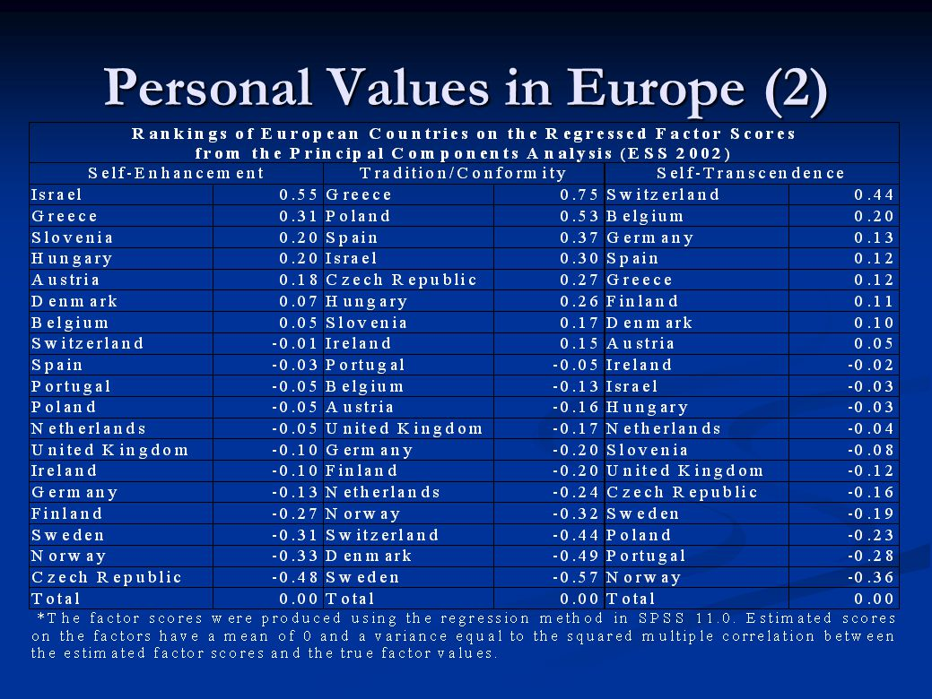 Personal Values in Europe (2)
