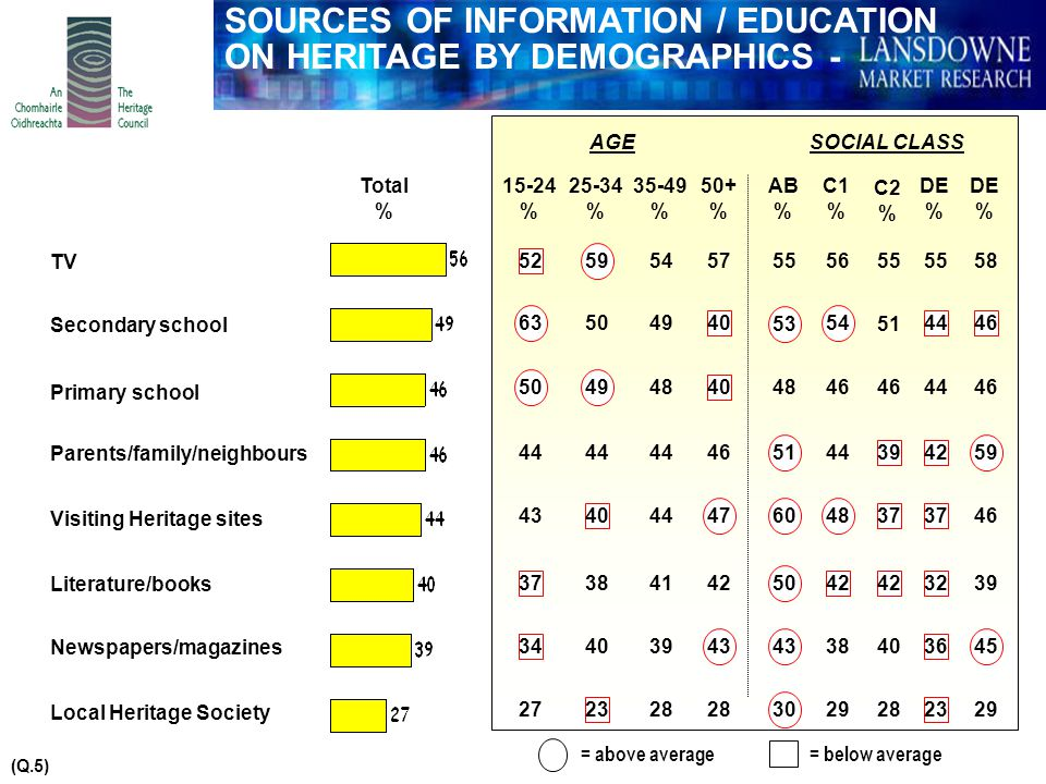 SOURCES OF INFORMATION / EDUCATION ON HERITAGE BY DEMOGRAPHICS - II (Q.5) Total % 19 20 18 11 17 9 4 15-24 % 25-34 % AGE 35-49 % 50+ % 23 21 19 14 15 9 3 29 21 14 15 14 8 4 27 23 15 11 7 7 21 19 23 13 16 8 4 AB % C1 % 21 12 18 11 5 SOCIAL CLASS 18 2927 3235 28 25 22 17 16 15 10 5 C2 % DE % 27 21 11 14 10 6 5 29 22 DE % 35 25 10 17 5 2 8 27 Local radio National radio College/University Local History Society Other Visitors/Tourists/Friends Internet Work = above average= below average