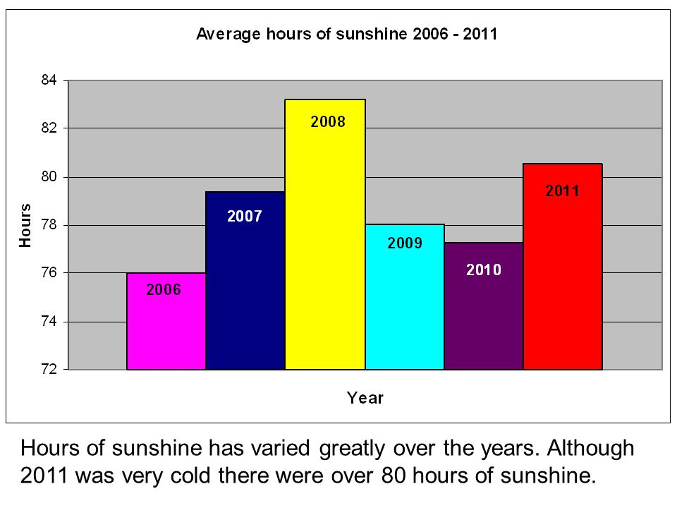 Hours of sunshine has varied greatly over the years.