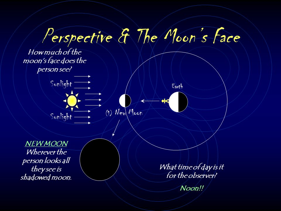Sunlight Earth (1) New Moon How much of the moon's face does the person see.