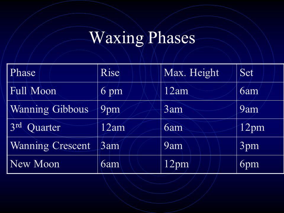 Waxing Phases PhaseRiseMax.