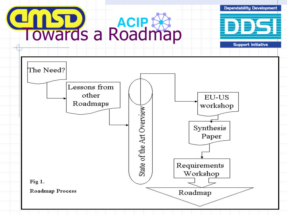 Towards a Roadmap