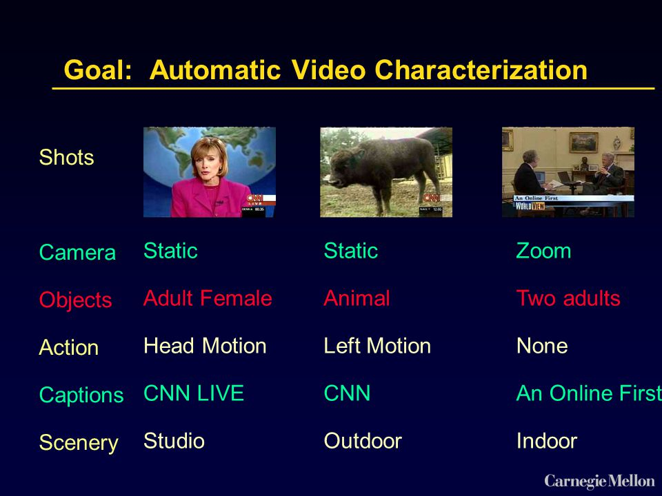 Shots Camera Objects Action Captions Scenery Yellowstone Static Adult Female Head Motion CNN LIVE Studio Static Animal Left Motion CNN Outdoor Zoom Two adults None An Online First Indoor Goal: Automatic Video Characterization