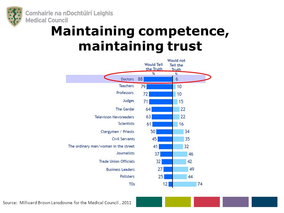 Maintaining competence, maintaining trust Source: Millward Brown Lansdowne for the Medical Council, 2011