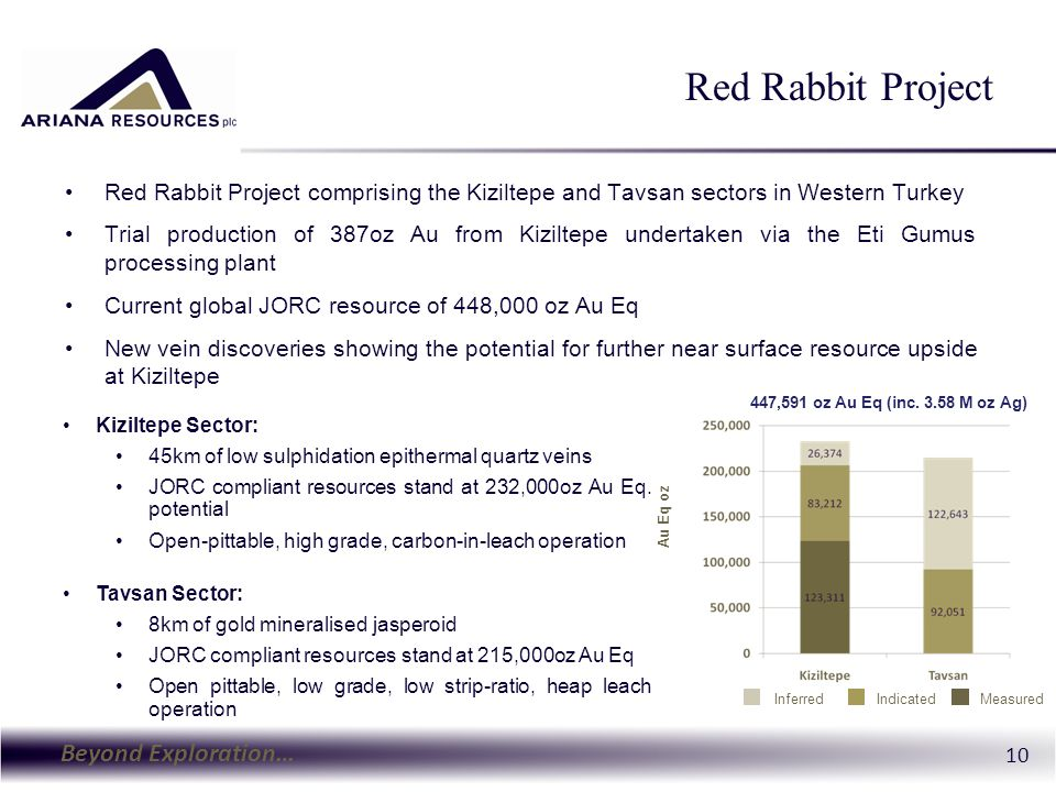 Beyond Exploration… 10 Red Rabbit Project Red Rabbit Project comprising the Kiziltepe and Tavsan sectors in Western Turkey Trial production of 387oz Au from Kiziltepe undertaken via the Eti Gumus processing plant Current global JORC resource of 448,000 oz Au Eq New vein discoveries showing the potential for further near surface resource upside at Kiziltepe MeasuredIndicatedInferred Au Eq oz Kiziltepe Sector: 45km of low sulphidation epithermal quartz veins JORC compliant resources stand at 232,000oz Au Eq.