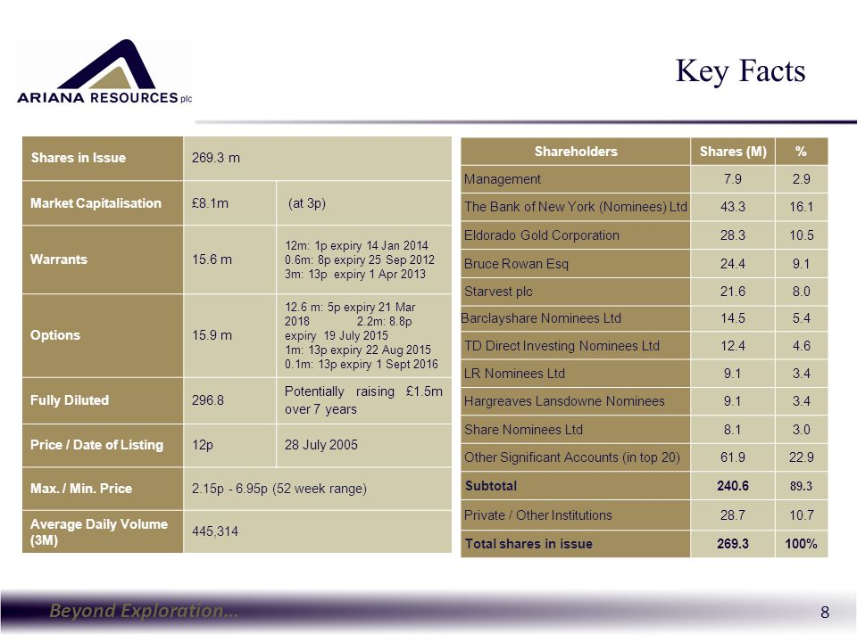 Beyond Exploration… 8 Key Facts ShareholdersShares (M)% Management7.92.9 The Bank of New York (Nominees) Ltd43.316.1 Eldorado Gold Corporation28.310.5
