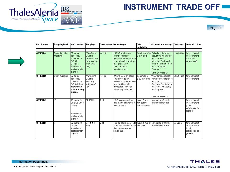 All rights reserved, 2008, Thales Alenia Space Navigation Department Page 24 5 Feb.