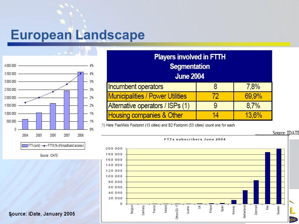 8 European Landscape Source: iDate, January 2005