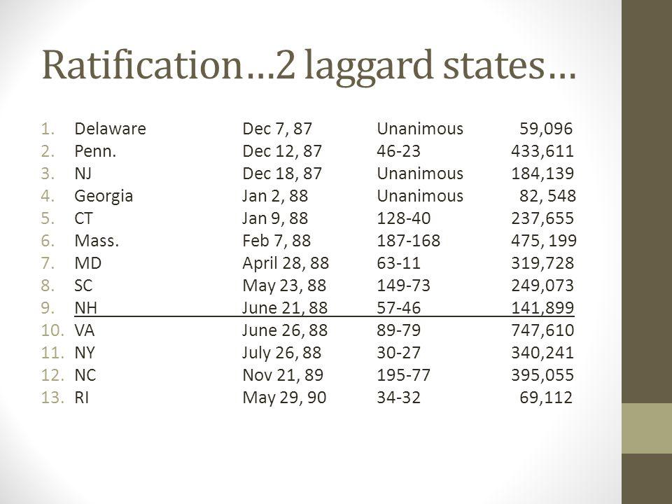 Ratification…2 laggard states… 1.DelawareDec 7, 87 Unanimous 59,096 2.Penn.Dec 12, 8746-23433,611 3.NJDec 18, 87 Unanimous 184,139 4.GeorgiaJan 2, 88 Unanimous 82, 548 5.CTJan 9, 88128-40237,655 6.Mass.Feb 7, 88187-168475, 199 7.MDApril 28, 8863-11319,728 8.SCMay 23, 88149-73249,073 9.NHJune 21, 8857-46141,899 10.VAJune 26, 8889-79747,610 11.NYJuly 26, 8830-27340,241 12.NCNov 21, 89195-77395,055 13.RIMay 29, 9034-32 69,112