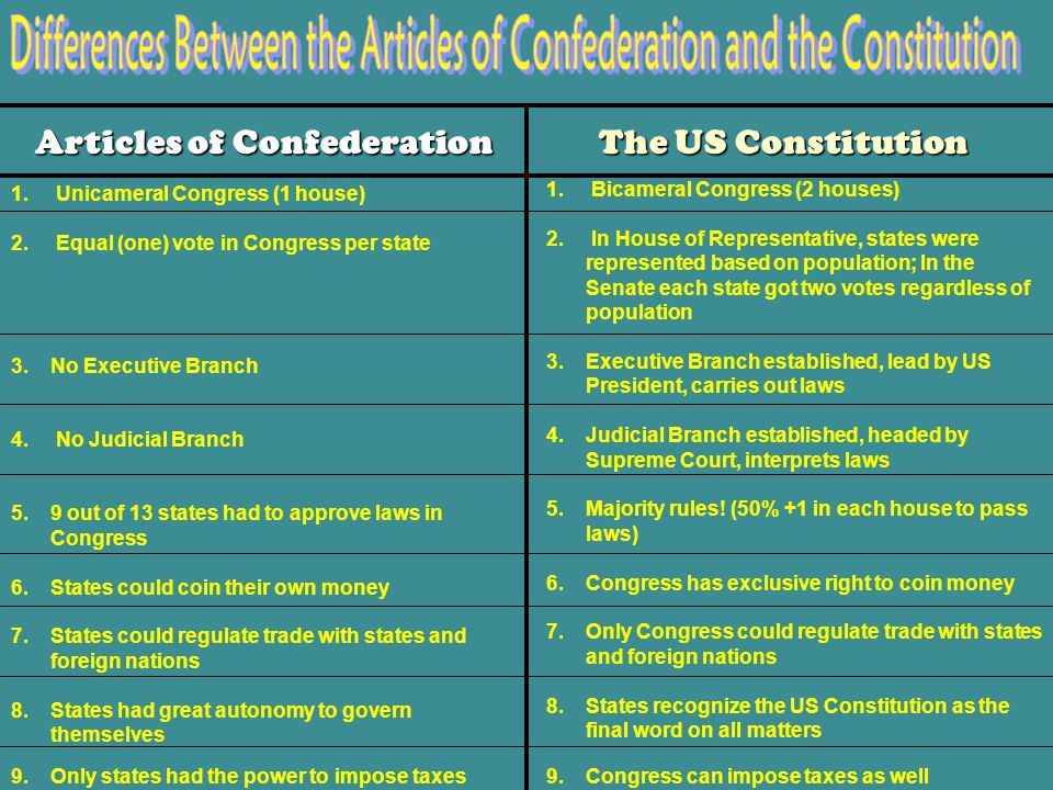 THE GREAT COMPROMISE-Refer to diagram on left of paper Several Issues divided the delegates at the Constitutional Convention. Like how much to change