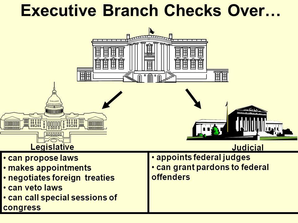 Legislative Branch Checks Over… Executive Judicial can override presidential veto confirms presidential appointments ratifies treaties can declare war