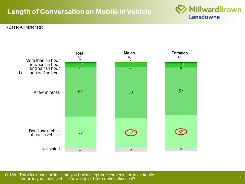 1. Length of Conversation on Mobile in Vehicle Q.15bThinking about the last time you had a telephone conversation on a mobile phone in your motor vehi