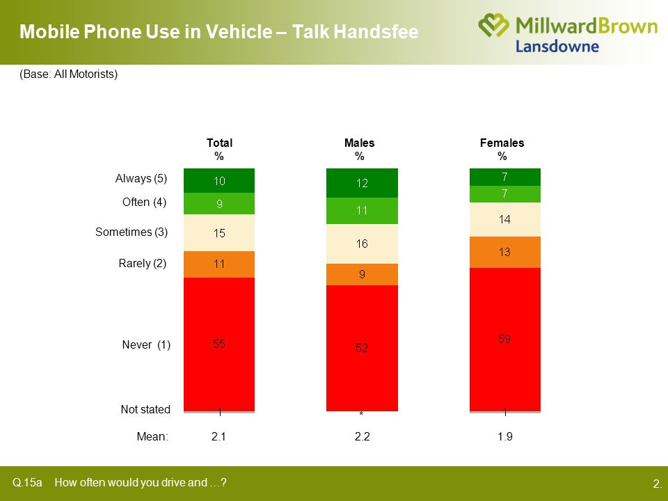 2. Mobile Phone Use in Vehicle – Talk Handsfee Q.15a How often would you drive and ….