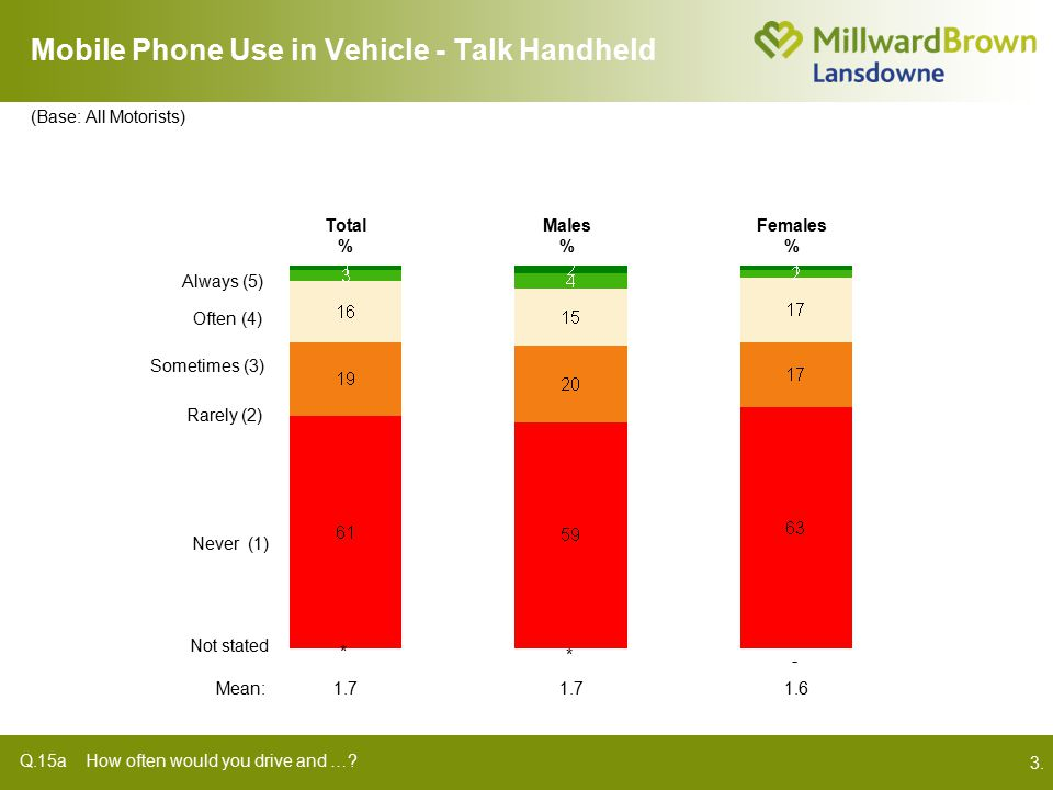 3. Mobile Phone Use in Vehicle - Talk Handheld Q.15a How often would you drive and ….