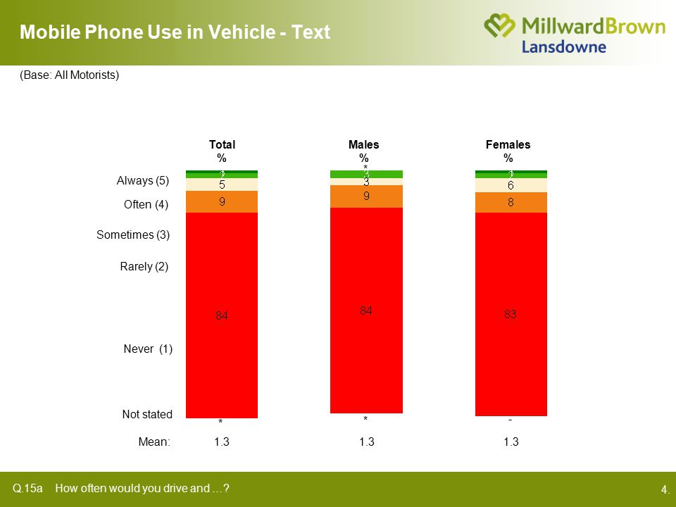 4. Mobile Phone Use in Vehicle - Text Q.15a How often would you drive and ….