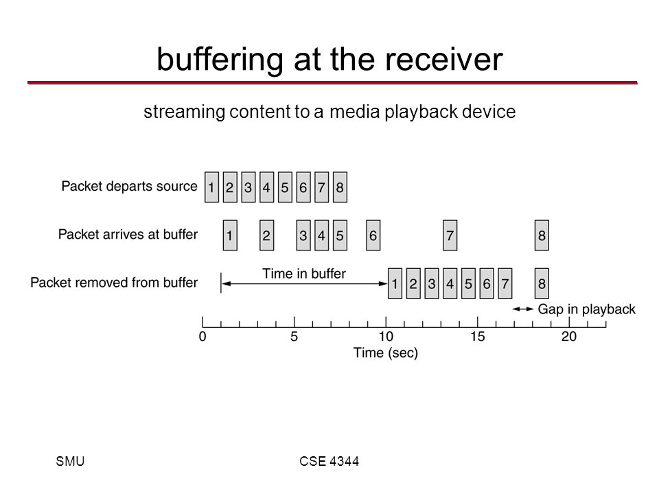 SMUCSE 4344 buffering at the receiver streaming content to a media playback device