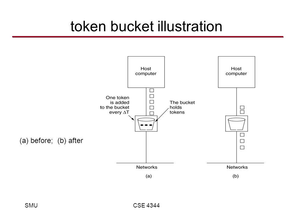 SMUCSE 4344 token bucket illustration (a) before; (b) after 5-34