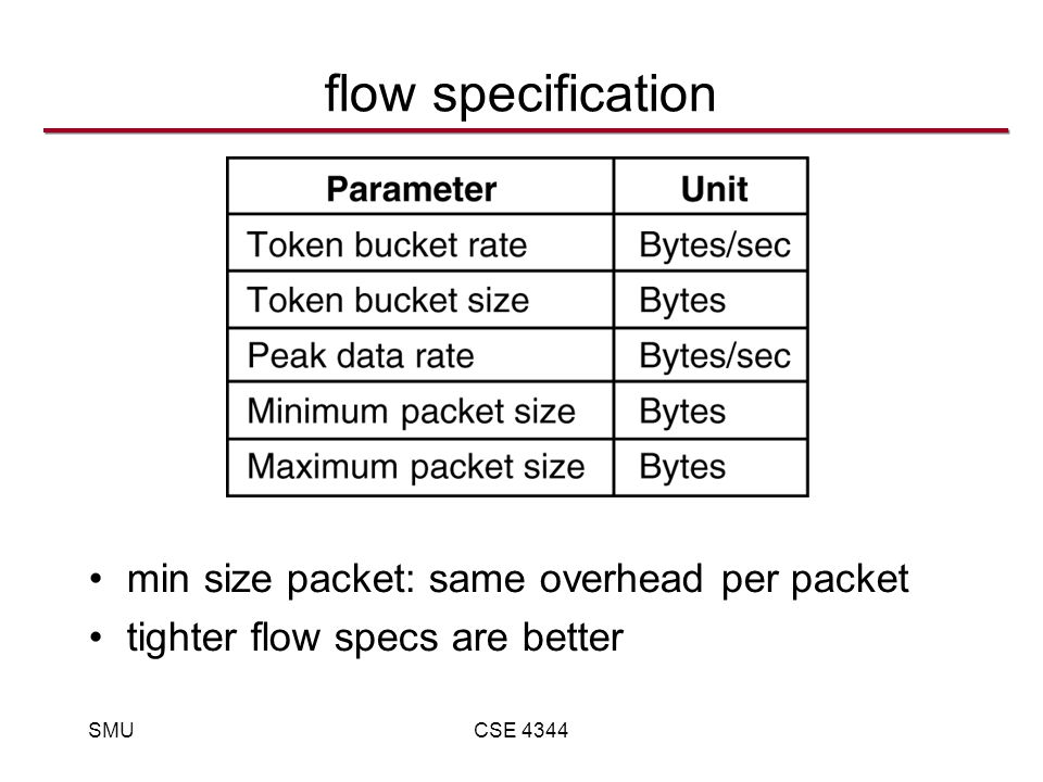 SMUCSE 4344 flow specification min size packet: same overhead per packet tighter flow specs are better