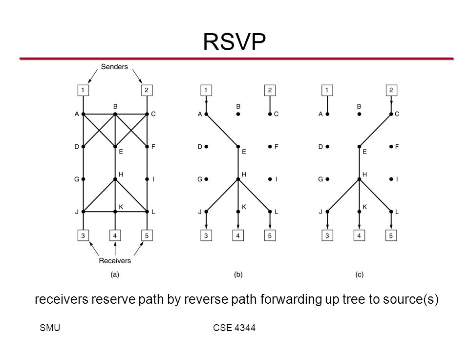 SMUCSE 4344 RSVP receivers reserve path by reverse path forwarding up tree to source(s)