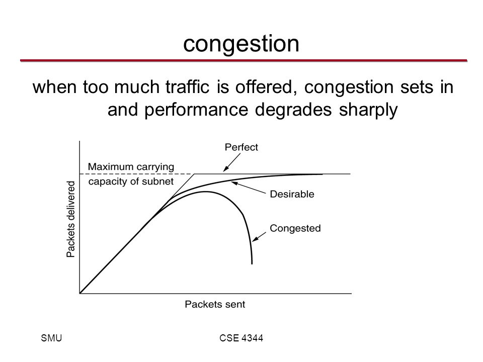 SMUCSE 4344 congestion when too much traffic is offered, congestion sets in and performance degrades sharply